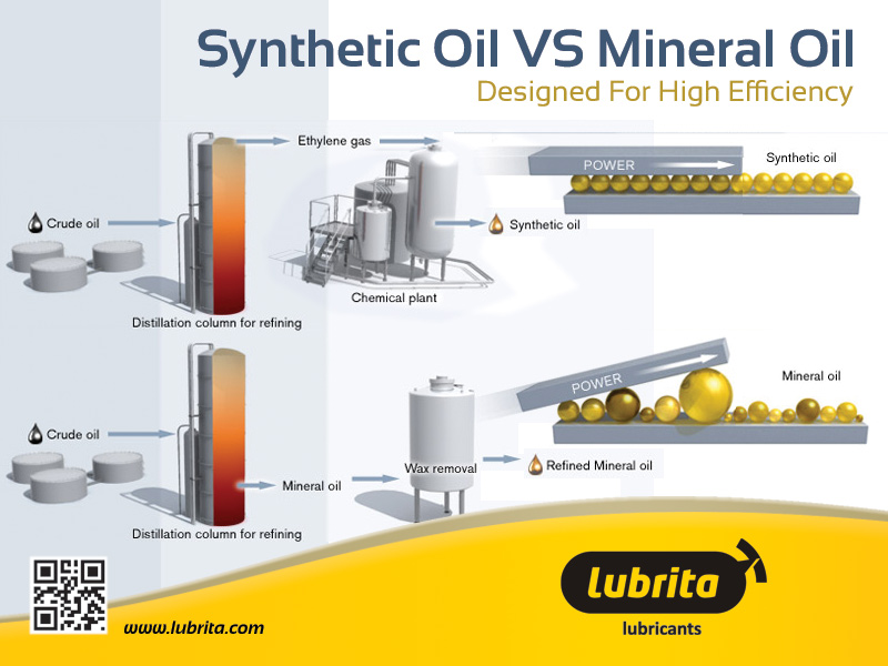 Synthetic oils vs mineral oils for What is the difference between synthetic and conventional motor oil