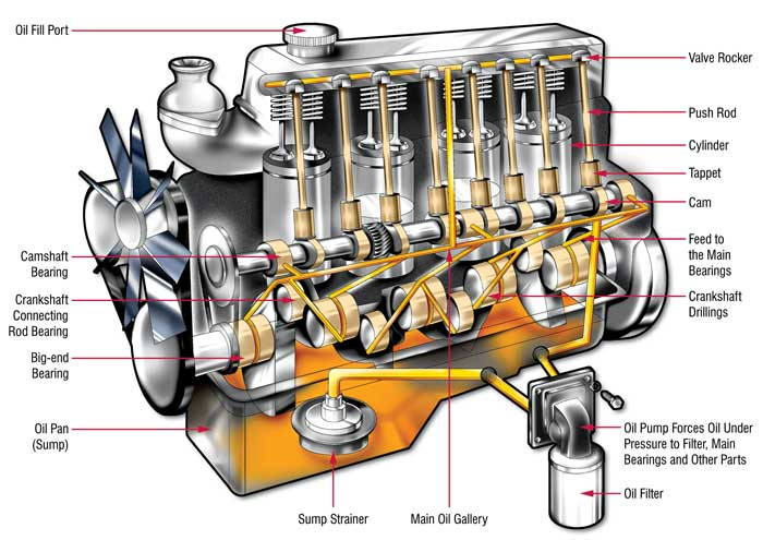 How The Lubrication System Works In An Engine Lubrita Com